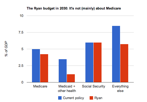 Ryan budget cbo corrected