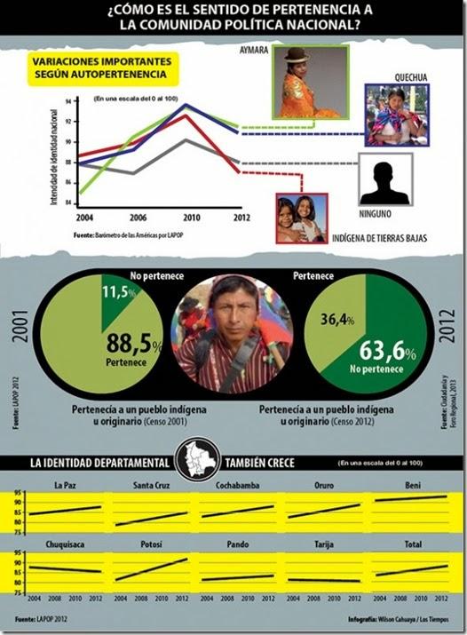 189 años de Bolivia