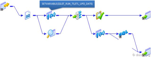 An ETL Framework for Parameterization