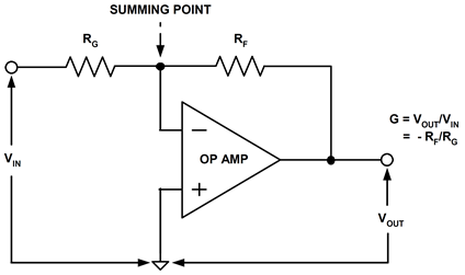 The inverting op amp stage (inverter)