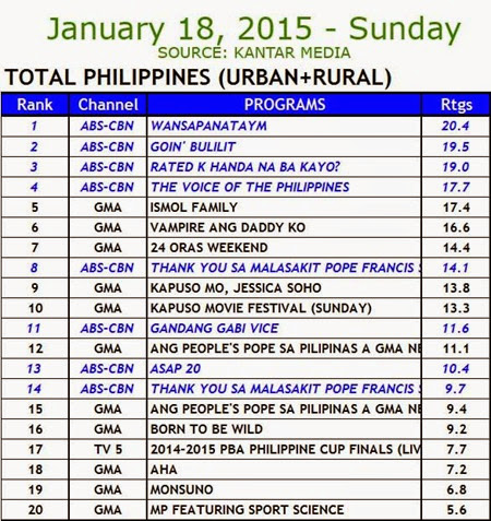 Kantar Media National TV Ratings - January 18, 2015 (Sunday)
