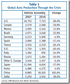 Auto Industry - industrialized countries