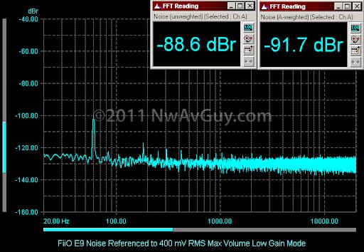 FiiO E9 Noise Referenced to 400 mV RMS Max Volume Low Gain Mode