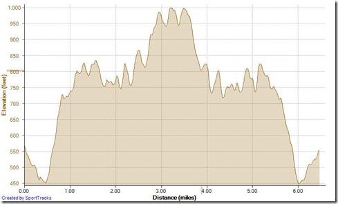 Running Cyn Vistas TOW 4-24-2013, Elevation