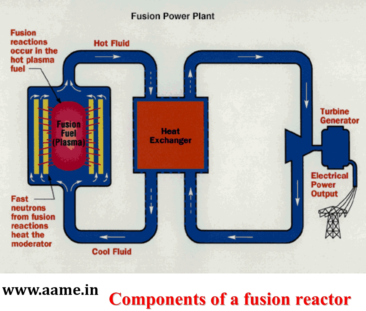 Nuclear Fusion Power Plant Diagram Nuclear Fusion Power P...