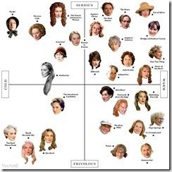 Meryl's quadrants