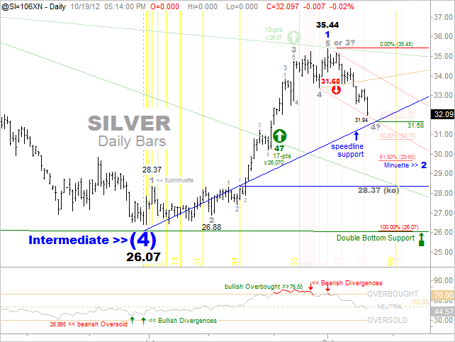Silver Short-Term Daily Chart