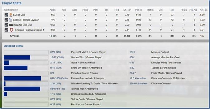 Players stats - Henri Lansbury