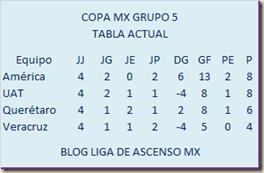 Tabla grupo 5