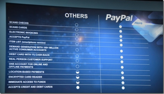 PayPal Here vs Square