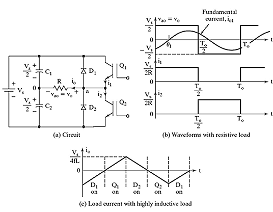 Power electronic converter: Single-Phase Half-Bridge VSI