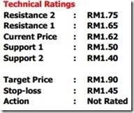 osk rating