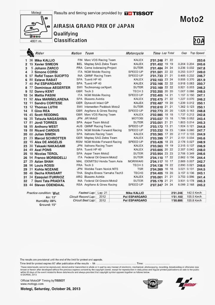 moto2-qp-motegi-classification.jpg