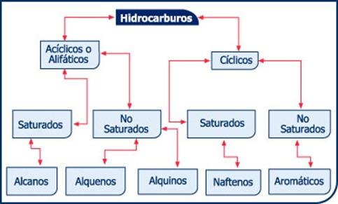 esq_hidrocarburos