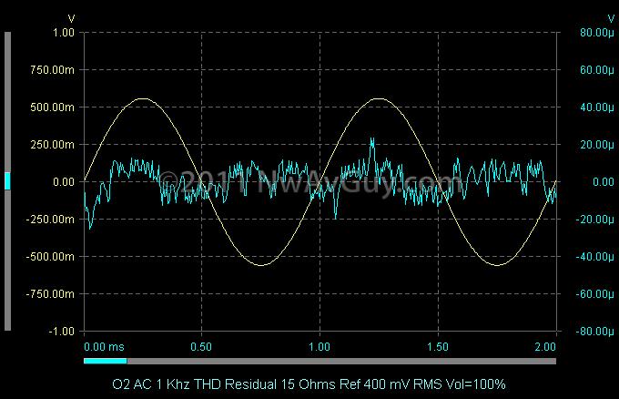 O2 AC 1 Khz THD Residual 15 Ohms Ref 400 mV RMS Vol=100%