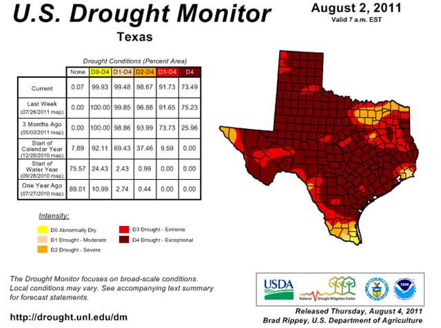 U.S. Drought Monitor map for Texas, 2 August 2011. Over 90 percent of the state is in 'Exceptional' or 'Extreme' drought. Joe Romm /  droughtmonitor.unl.edu