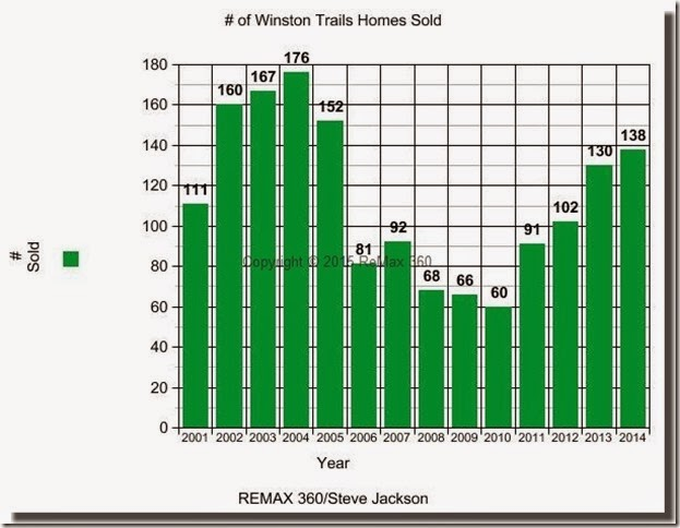 Winston Trails Sales Graph 01-14