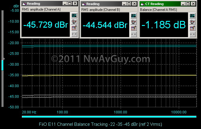 FiiO E11 Channel Balance Tracking -22 -35 -45 dBr (ref 2 Vrms)
