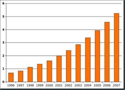 autismontherise chart