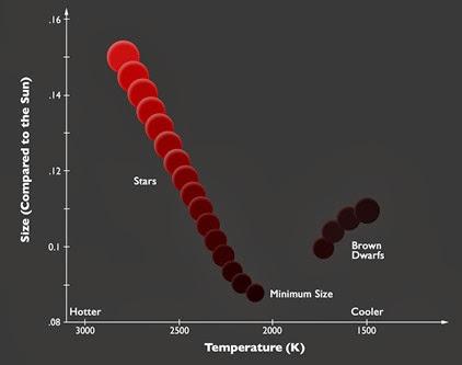 diagrama tamanho x temperatura