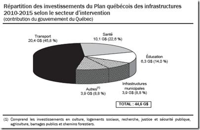 Répartition des investissements du Plan québécois des infrastructures 2010-2015