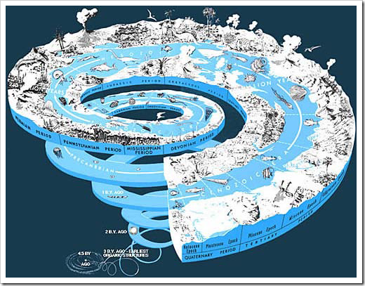 Resultado de imagen de eras astrologicas