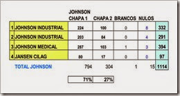 resultado-jnj-eleicao-2014