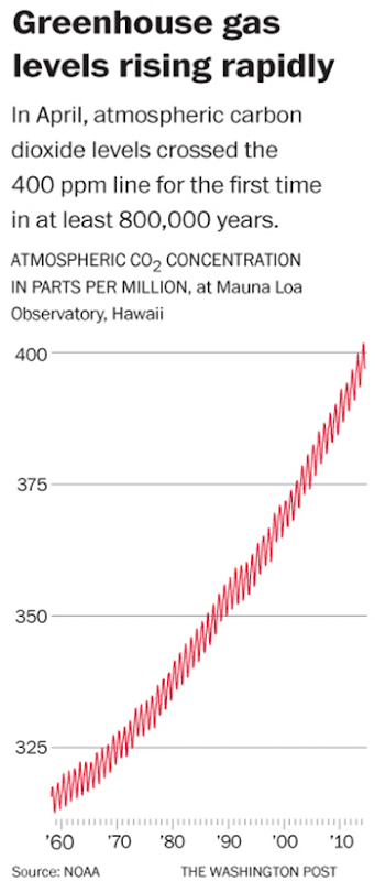 Atmospheric CO2 concentration in parts per million, at Mauna Loa Observatory, Hawaii, 1958-2014. In April 2014, atmospheric carbin dioxide levels crossed ghe 400 ppm line for the first time in at least 800,000 years. Graphic: The Washington Post / NOAA