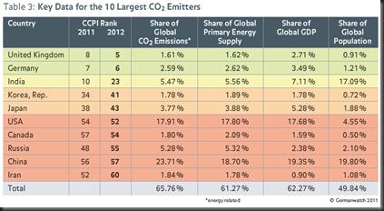 maiores emissores CO2 quadro