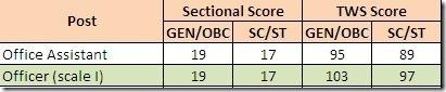 allahabad bank UP gramin bank cutoff scores