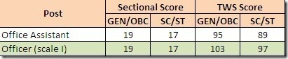 central mp gramin bank cutoff scores