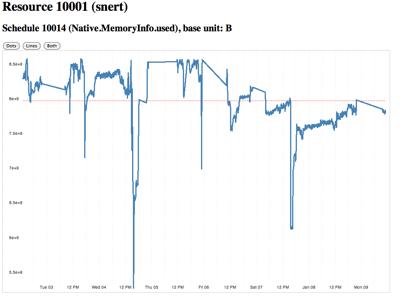 Last 7 days of metrics
