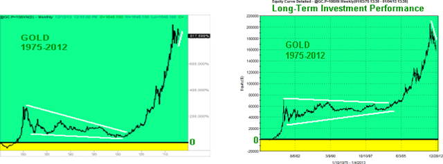 GOLD-Long-Term-Graphs_thumb2