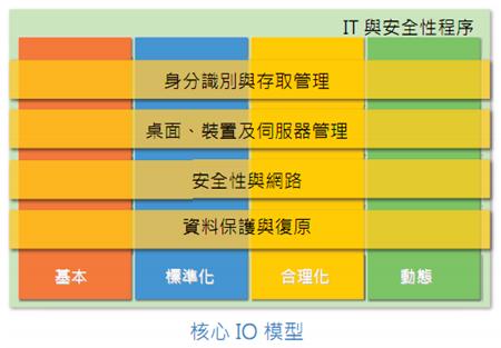 核心IO模型