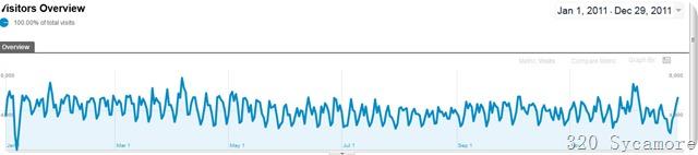 2011 blog stats