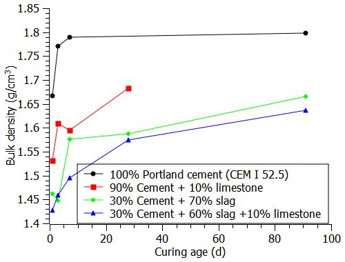 Bulk density of blended cement paste