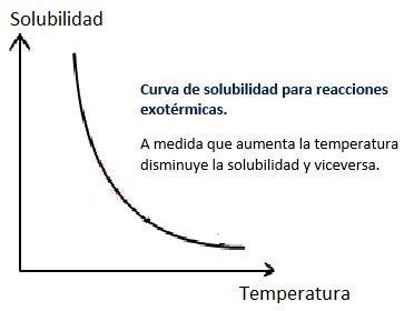 Solubilidad en reacciones exotermicas