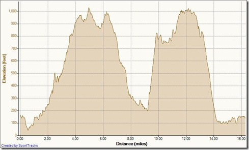 My Activities station to station (crystal cove to aliso) 6-12-2011, Elevation - Distance