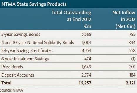 NTMA State Savings Products