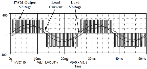 Gate pulse input signal, and ac voltage and current outputs of a pulse width modulation (PWM) converter
