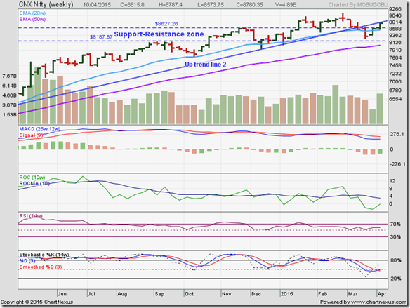 Nifty_Apr1015
