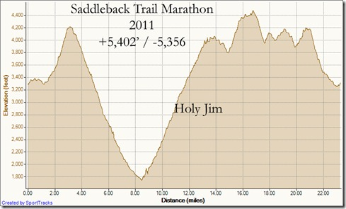 My Activities Saddleback Marathon 2011 11-5-2011, Elevation - Distance
