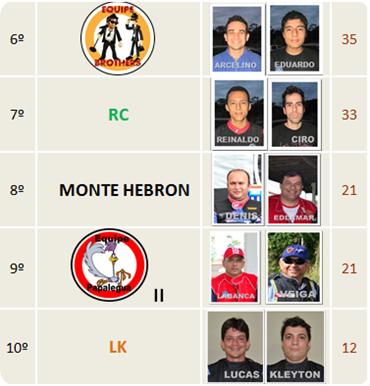 classificaçao IV etapa III Campeonato EQUIPE_2