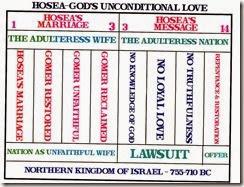 Hosea Chart