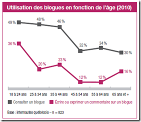 Blogues, 2000-2010