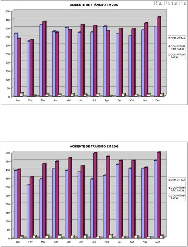 Gráficos sobre as estatísticas de acidentes de trânsito com e sem vítimas, inclusive fatais, nos anos de 2007 e 2008