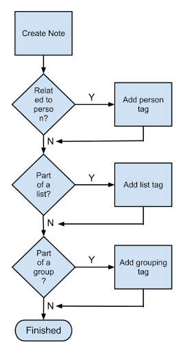 Tagging Flowchart (1).png