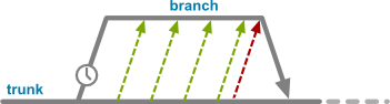 Temporary branch with merging