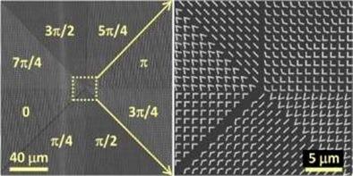 nanoantenas alterando a direção da luz