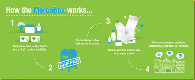 mercobox-infographic
